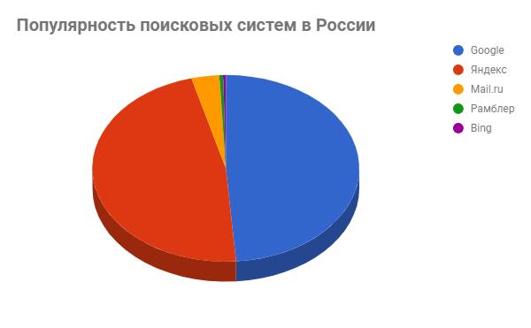 Продвижение сайта в поисковых системах россии сайт сделать рабочий стол