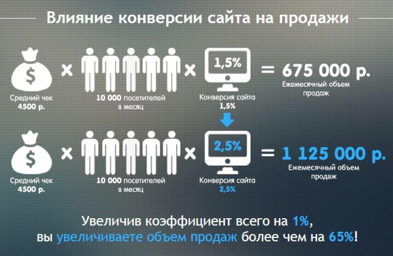 Увеличение конверсии и эффективности сайта как продающего инструмента