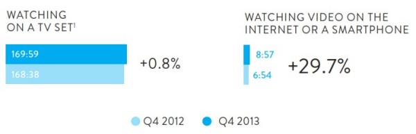 monthly-video-viewing-channel-nielsen-600x193.jpg